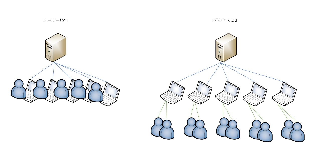 Windows Server 2016 CAL