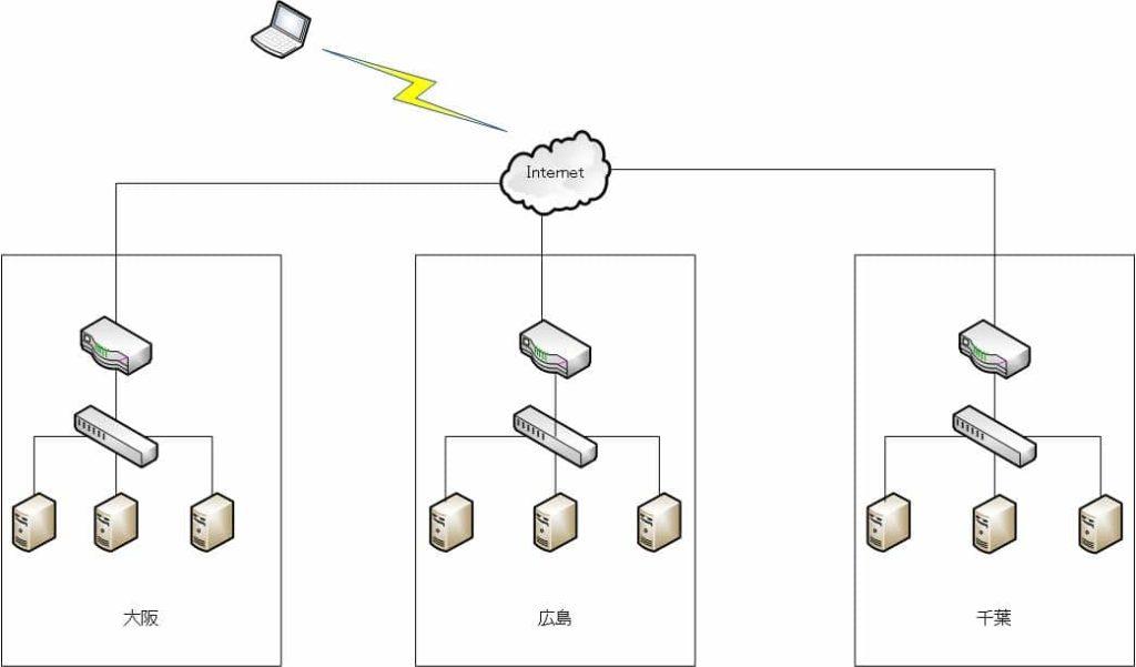 簡易ネットワーク図