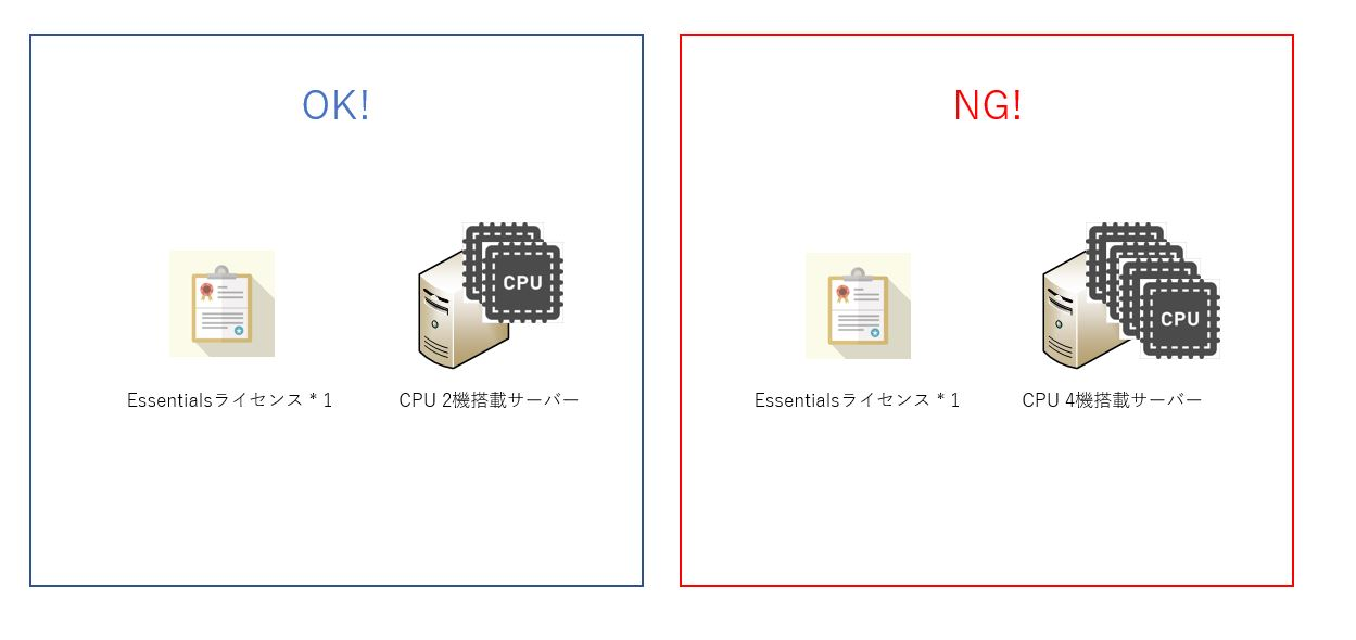 Windows Server 2016 Essentials ライセンス